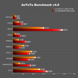 LG Odin - AnTuTu benchmark