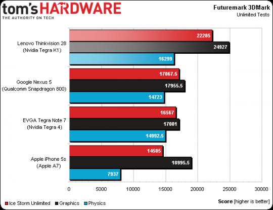 3.-LenovoThinkvisionPreview3DMark-540x414