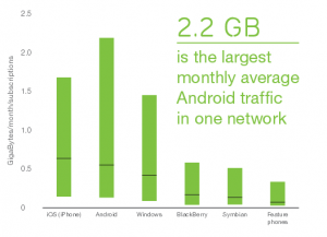 Ericsson - analýza dat