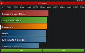 Samsung Galaxy Note 10.1 2014 Edition - Porovnání AnTuTu