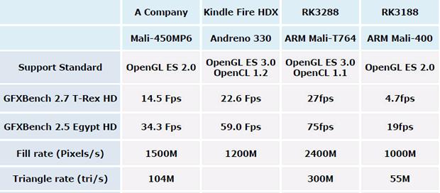 rk3288-benchmark