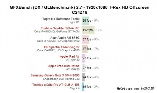 tegra-china-benchmarks-540x323