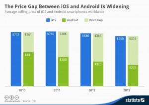 Android iOS průměrné prodejní ceny
