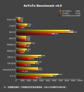LG G Pro 2 AnTuTu benchmark