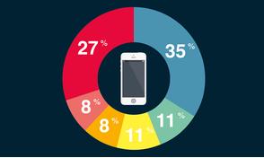 Infografika: povánoční rozmach smartphonů, tabletů a chytrých televizí [ČR]