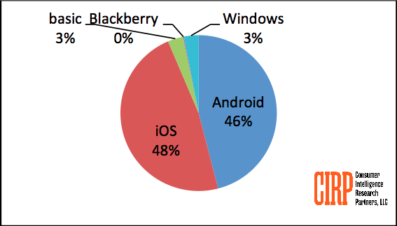 cirp-blackberry-market-share (1)