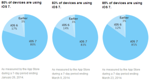 Statistika iOS