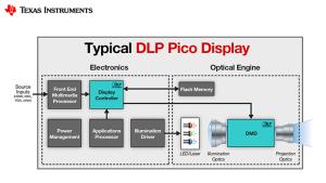 TI Pico Display