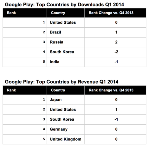 google-play-revenue