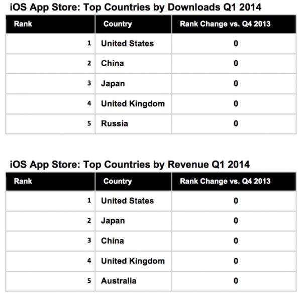 ios-revenue