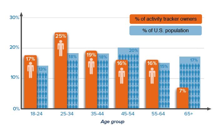 Popularita chytrých náramků prudce klesá. Ideální čas pro iWatch?