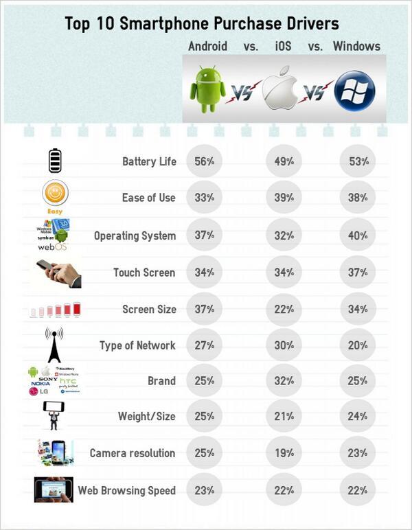 Průzkum IDC: Jaké vlastnosti určují nákup chytrého telefonu?