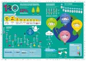 Brandz 2014 infografika