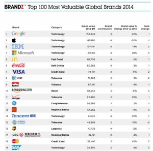 Brandz seznam 2014