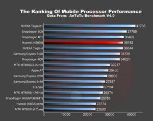 Huawei Mulan - porovnání