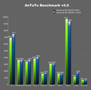 Samsung Galaxy S5 Active - AnTuTu benchmark