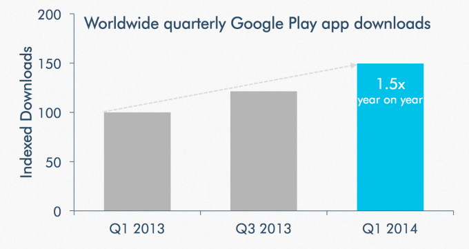 googleplay-appdownloads