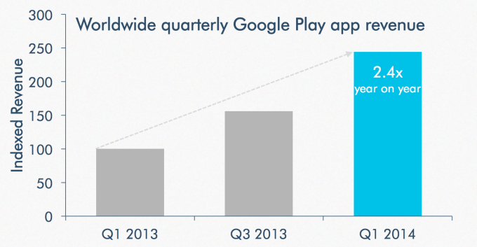 googleplay-apprevenue