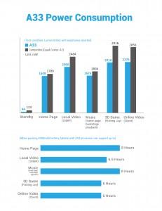 Allwinner A33 statistiky