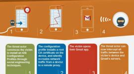 Gmail aplikace pro iOS má bezpečnostní problém