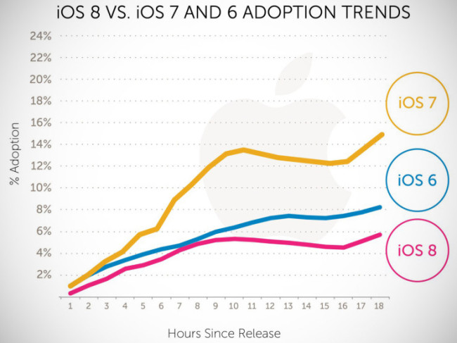 ios8-adoption