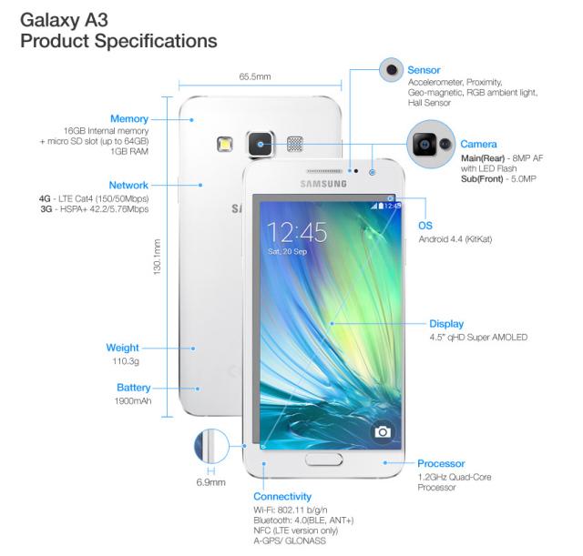Samsugn-Galaxy-A3-hw