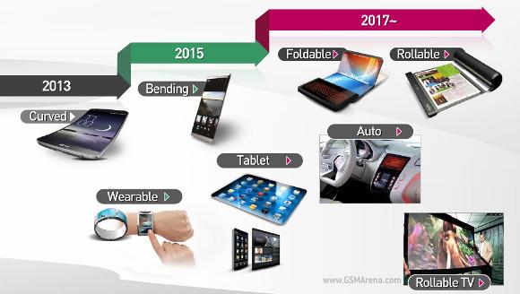 Blízká budoucnost společnosti LG – ohýbání, skládání a rolování