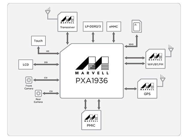 pxa1936-block-diagram