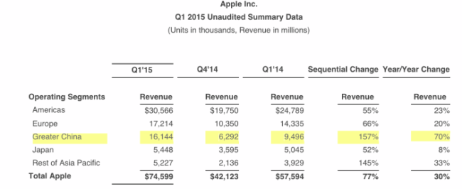 apple-china-q1-2015