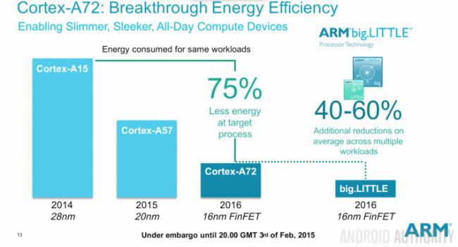 Cortex-A72-ARM-Big-Little-2015-710x382