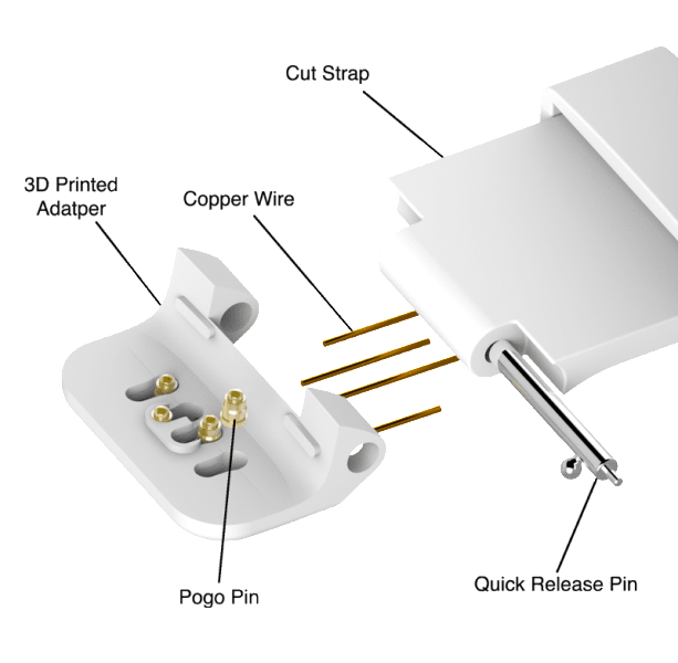 strap-components