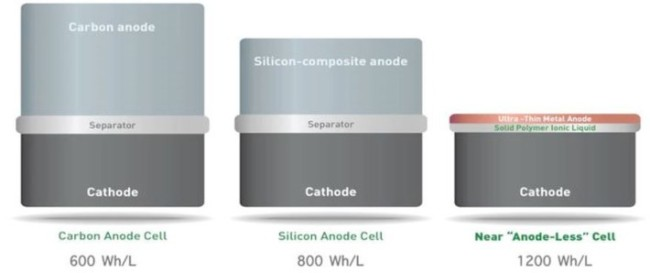 SolidEngery-battery-size-710x298