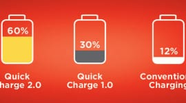Qualcomm demonstruje Quick Charge 2.0
