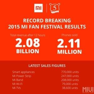 xiaomi-mi-festival-record-710x710