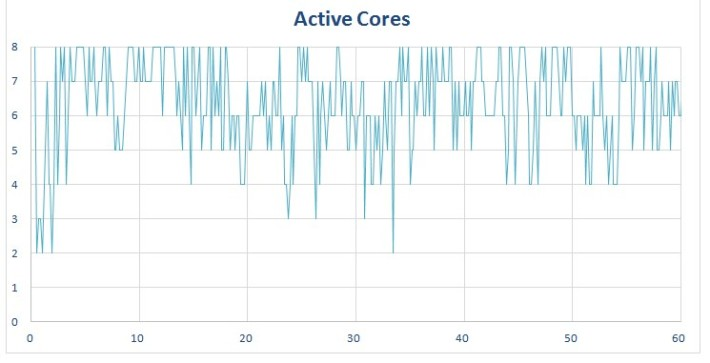procstat-chrome-octacore-graphs-active-cores