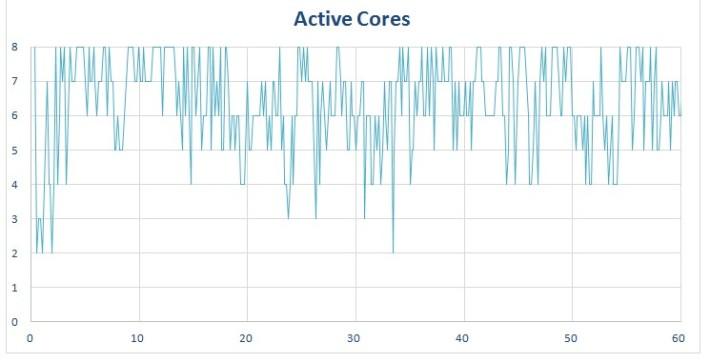 procstat-chrome-octacore-graphs-active-cores