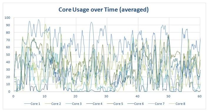 procstat-chrome-octacore-graphs-core-usage