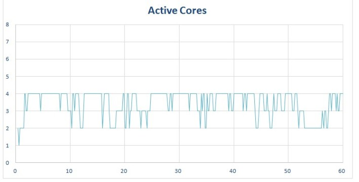 procstat-chrome-quadcore-graphs-active-cores