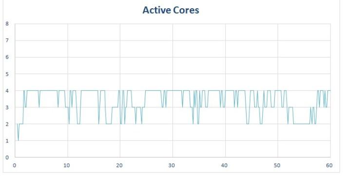 procstat-chrome-quadcore-graphs-active-cores