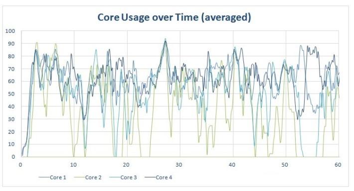 procstat-chrome-quadcore-graphs-core-usage-rev2