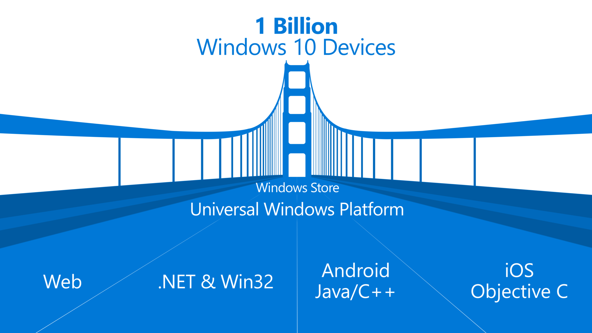 Microsoft zveřejnil nástroj pro portaci iOS aplikací na Windows