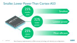 ARM představil Cortex A35 – úspornější výpočetní jádro