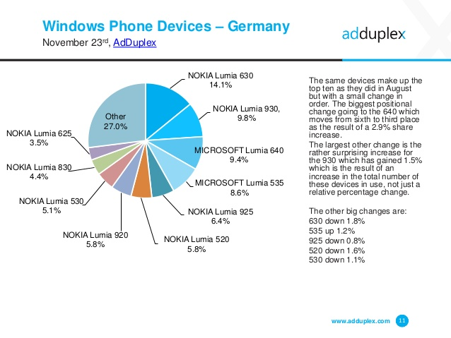 adduplex-windows-phone-statistics-report-november-2015-11-638