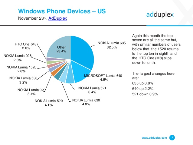 adduplex-windows-phone-statistics-report-november-2015-8-638