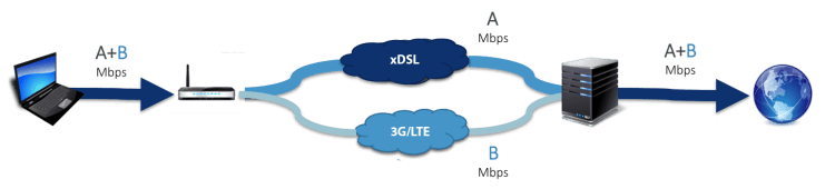DSL_LTE_bonding_architecture
