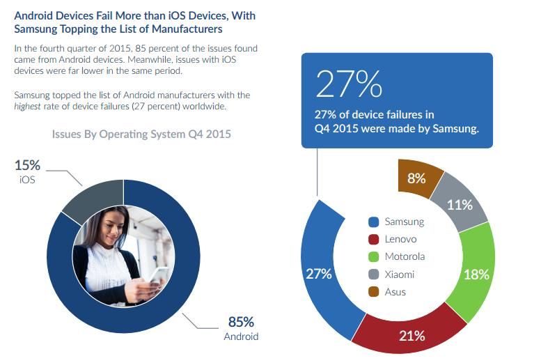 state-of-mobile-device-performance-and-health-report-q4-2015-pdf