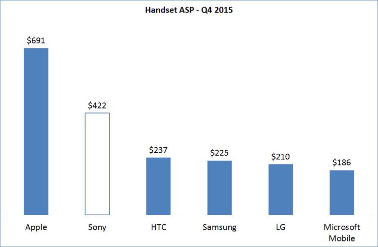 Q4-2014-Handset-ASP_border