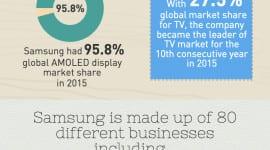 Víte, jak je velký Samsung? [infografika]