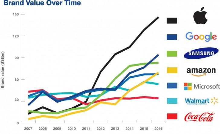 Apple opět nejhodnotnější značkou, Google přeskočil Samsung