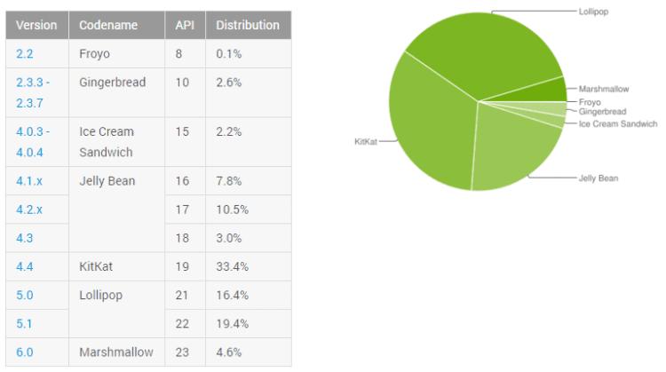 Android statistika